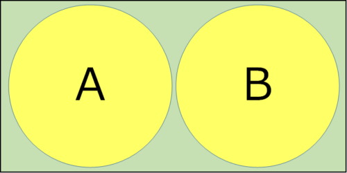 円Aと円Bが重ならず長方形の枠内に収まっている図