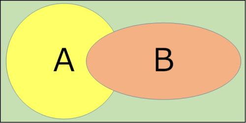一部が重なっている円Aと円Bが長方形の枠内に収まっている図